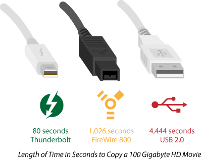 Belkin THUNDERBOLT 3 CABLE 2m fastest cable yet