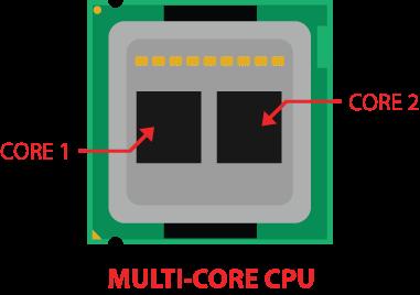 نتيجة بحث الصور عن core in cpu