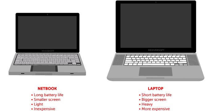 comparison between lattops and desktop computers The fundamentals of computing may not seem to have changed in the past five years to the untrained observer, but we're living in a tota.