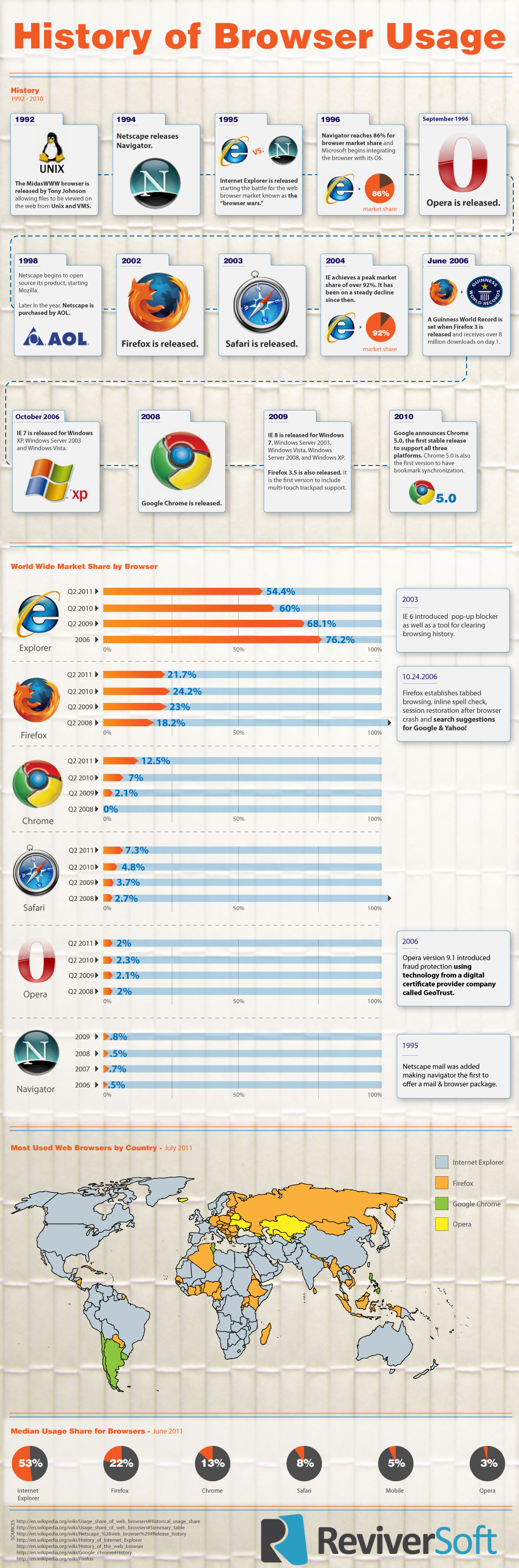 A history of browser usage worldwide infographic Browser info