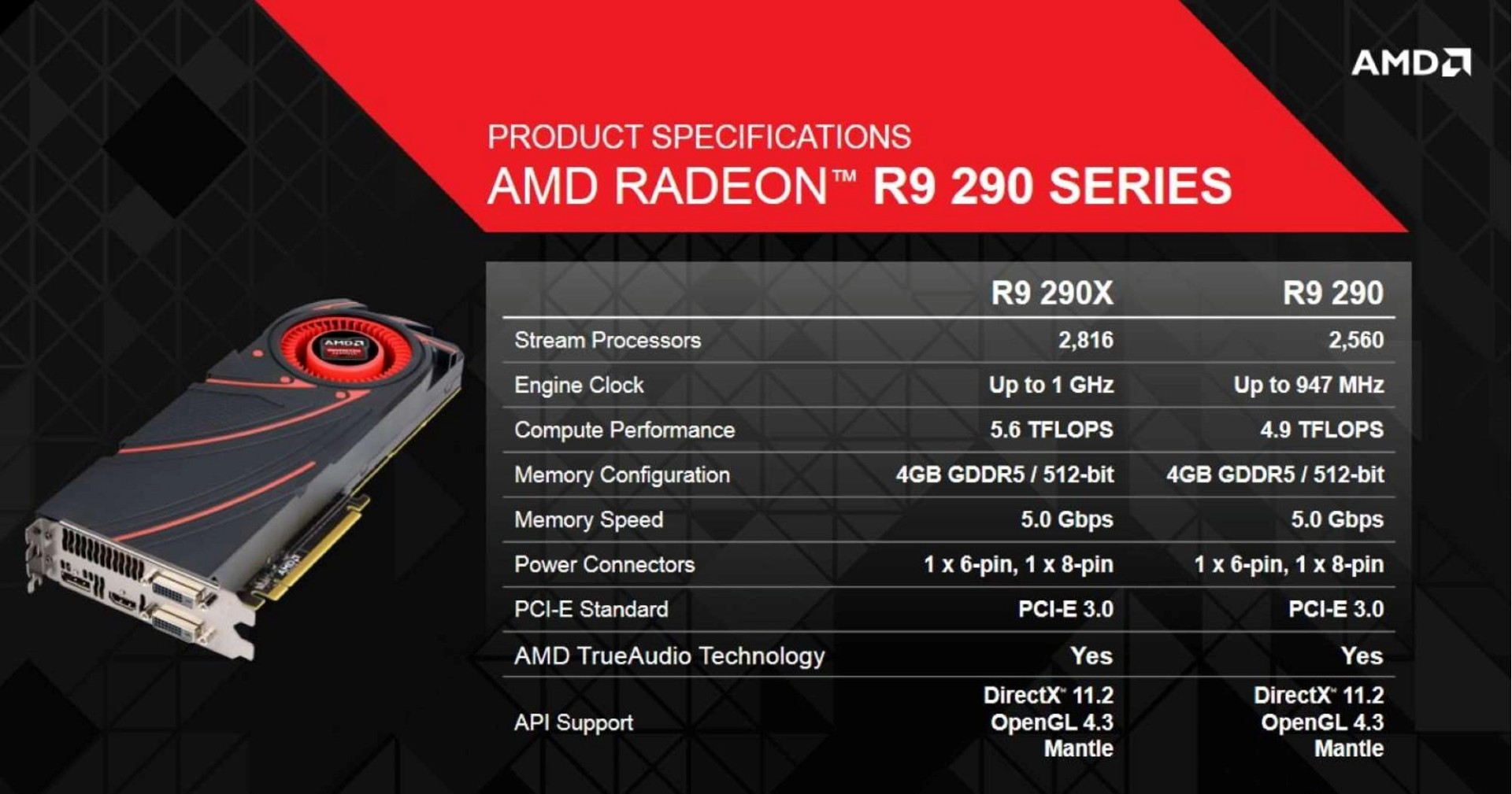 AMD Catalyst 14.7 RC3 Driver Details, Specs and Download Information